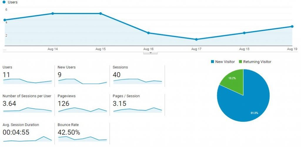 Google Analytics - Sessions and Page views, monitor website traffic free